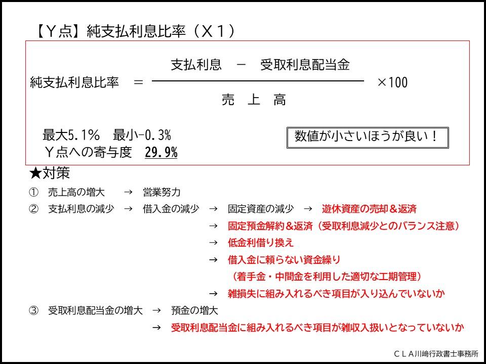 【Y点】純支払利息比率(X1)